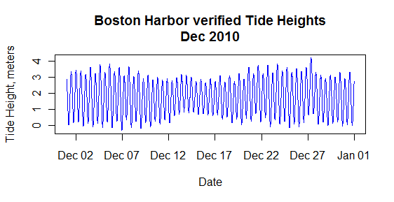 Lukemiller org blog archive accessing noaa tide data with r