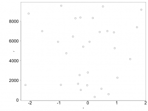 Changing the margin sizes with the par() function gives room for the y-axis labels to fit.