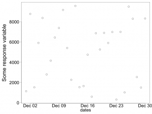 The x-axis data now come from the dates column of the data frame.