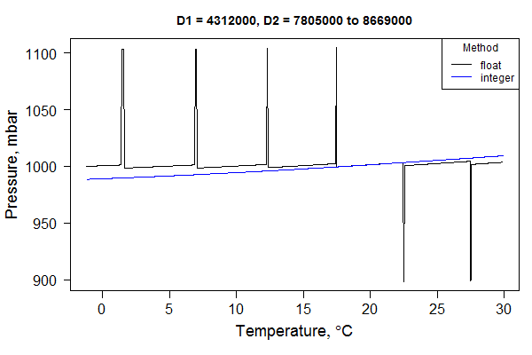A comparison of calculated pressure values using float-based math or integer-based math with large 64-bit integers. The blue line (integer-based math) is the correct response.