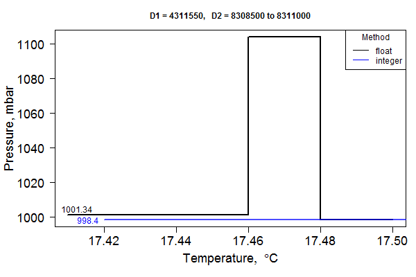 A closeup of one of the shifts in temperature-adjusted pressure that occurs with float-based math. The blue line represents the correct integer-based math solution.