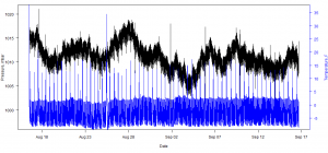 Pressure record from the OWHL sitting in a lab freezer recording at 4Hz for 32 days on battery power (10.7 million records). The blue line is temperature in Fahrenheit.