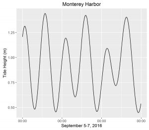 An example tide prediction for Monterey Harbor, California, produced by rtide.