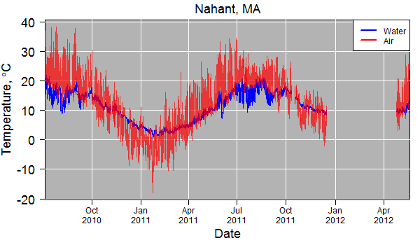 Temperatures for July 2010 through May 2012