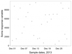 Trying to shove more tick marks into the x-axis means that some labels get dropped.
