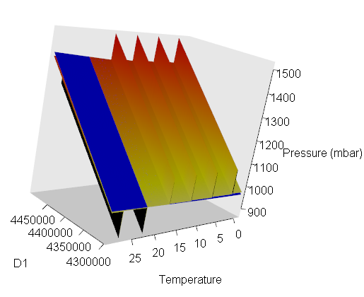 Here the Temperature value and D1 (raw pressure) value are varied simultaneously, showing the presence of spikes in the compensated pressure where variables overflow when using floating-point math on the Arduino (orange/red plane). The blue plane represents the results from integer-based math which avoids rollovers.