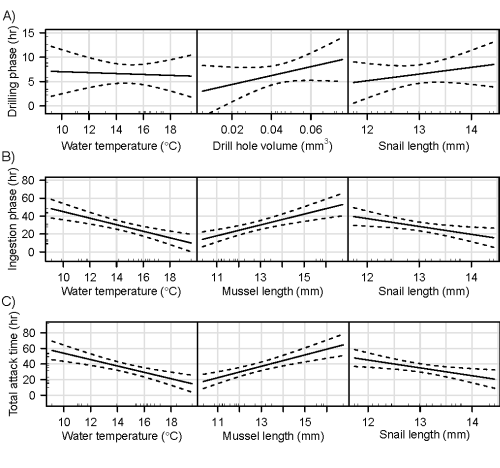 Marginal effects plots showing fitted partial regressions for A) drilling time, B) ingestion time, and C) total attack time (drilling and ingestion combined) against each predictor variable, when each of the other predictors was held at its mean value. The rug of points along the borders represents the distribution of the original data points used to fit the linear models. Dashed lines represent 95% confidence limits