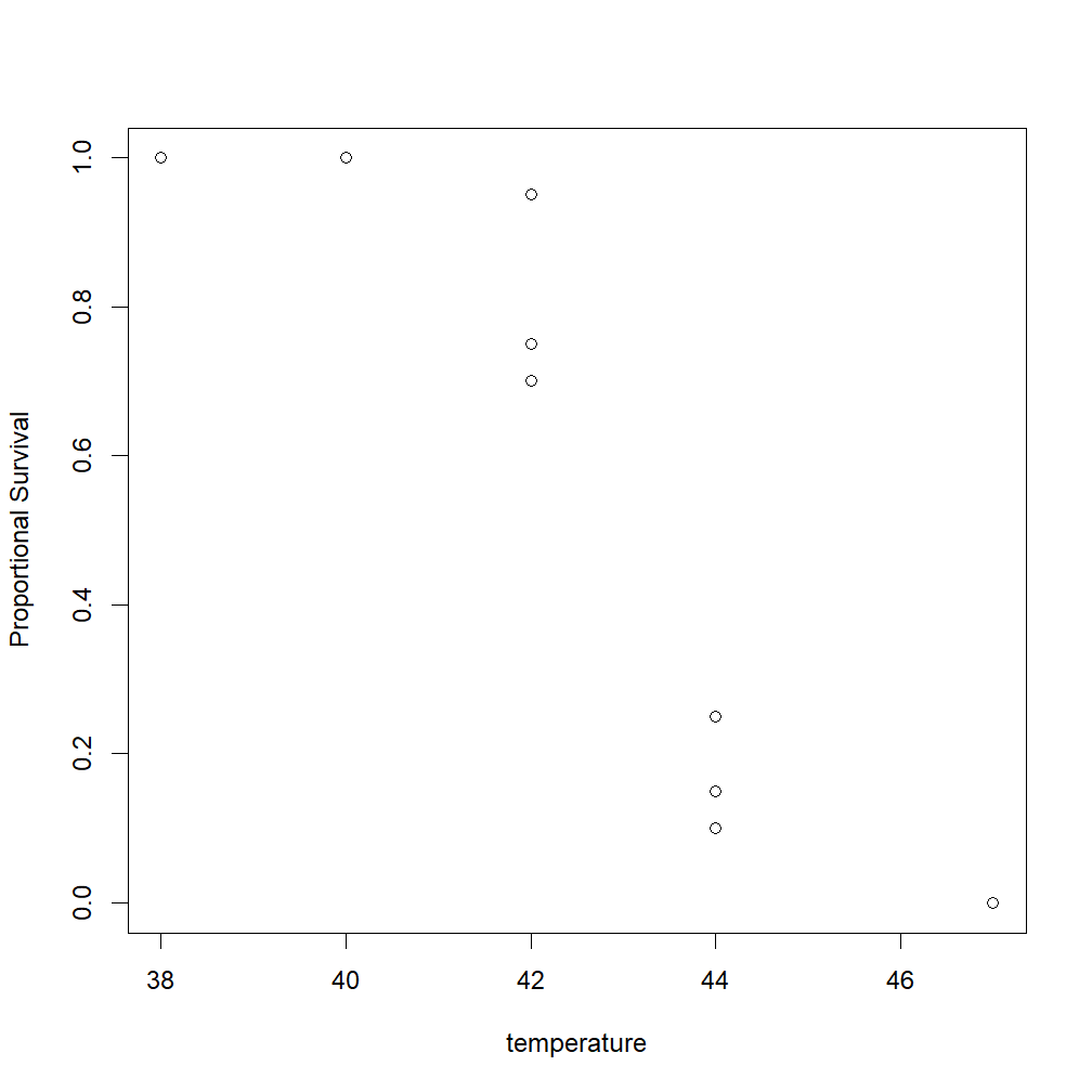 Initial plot of the raw survival data points